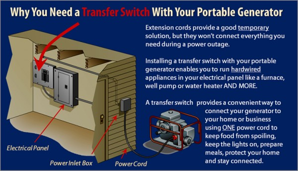How to Use a Portable Generator for Emergency Power ... Home Electrical Wiring Basics on